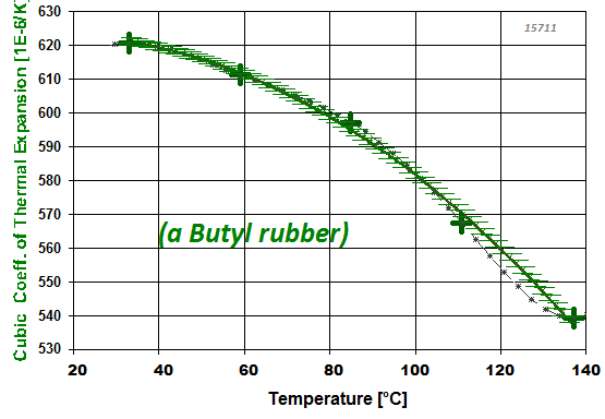 Coefficient of thermal expansion: Butyl Rubber / Buyl Kautschuk