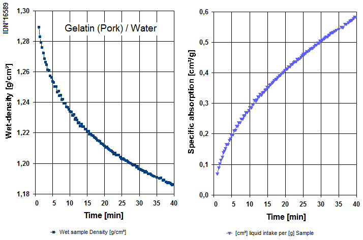 Gelatine WetDensity Sorption